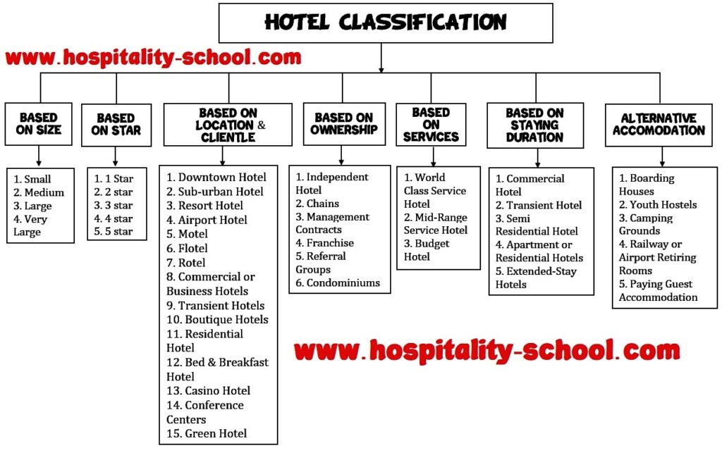 Classification-of-hotel-types