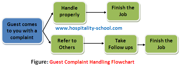 Handling Guest Complaint-10 Things You Must Know
