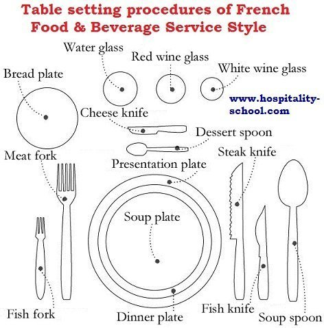 French Table Setting Procedure