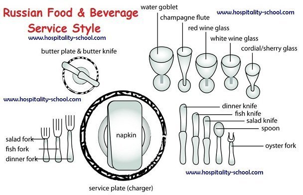 Russian Ala-carte Table Setting : table setting procedures for Russian service is similar to the table ...