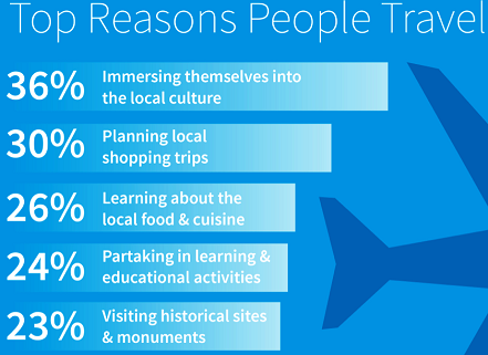 why should people travel