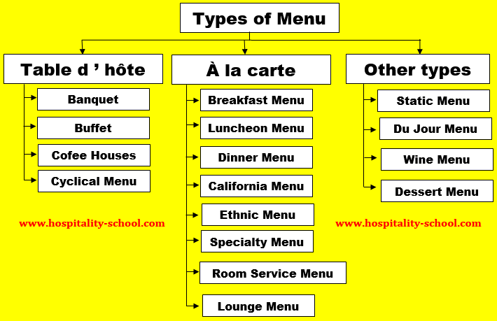 menu types restaurant