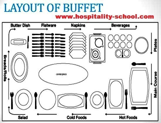 Buffet style service meaning table setting only guide
