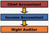 Organization Chart Night audit